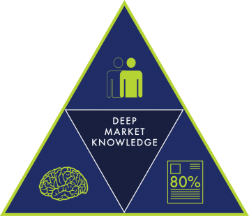 Deep Market Knowledge